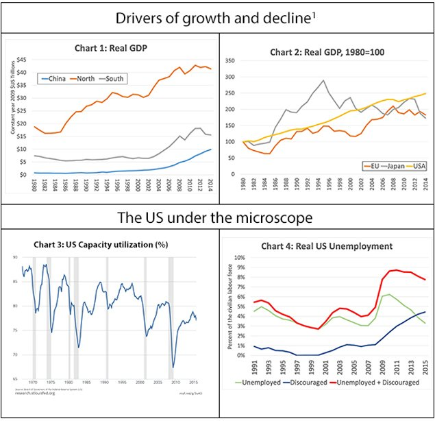 drivers-of-growth-and-decline